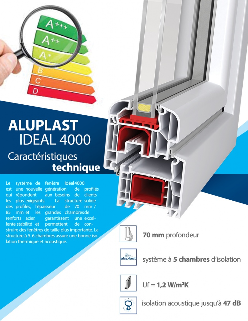 aluplast ideal 4000 coupe A+